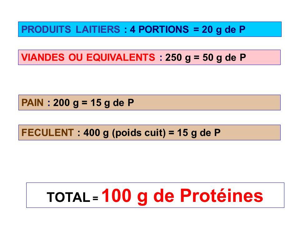 PRODUITS LAITIERS : 4 PORTIONS = 20 g de P VIANDES OU EQUIVALENTS : 250 g = 50 g de P FECULENT : 400 g (poids cuit) = 15 g de P PAIN : 200 g = 15 g de