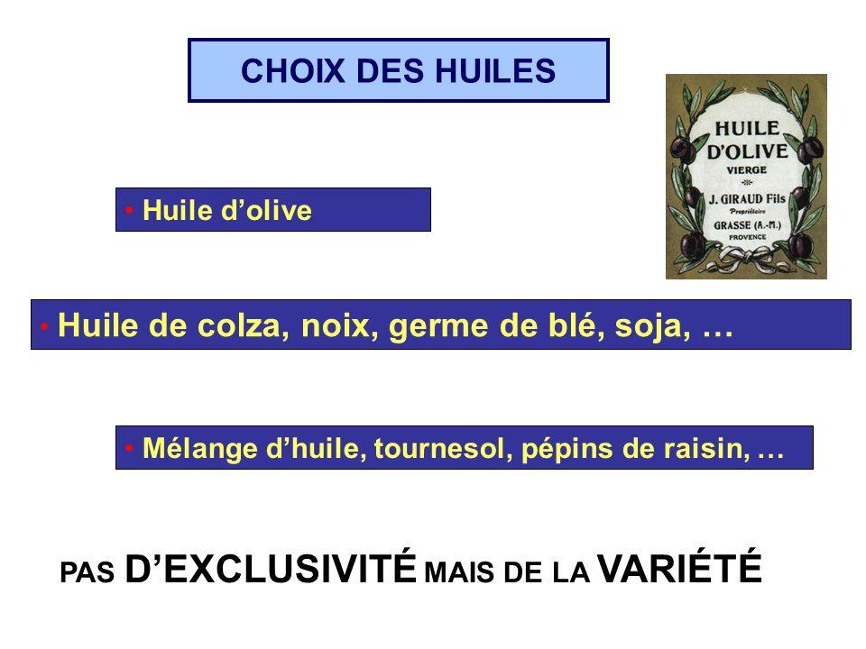 Huile dolive Huile de colza, noix, germe de blé, soja, … Mélange dhuile, tournesol, pépins de raisin, … PAS DEXCLUSIVITÉ MAIS DE LA VARIÉTÉ CHOIX DES