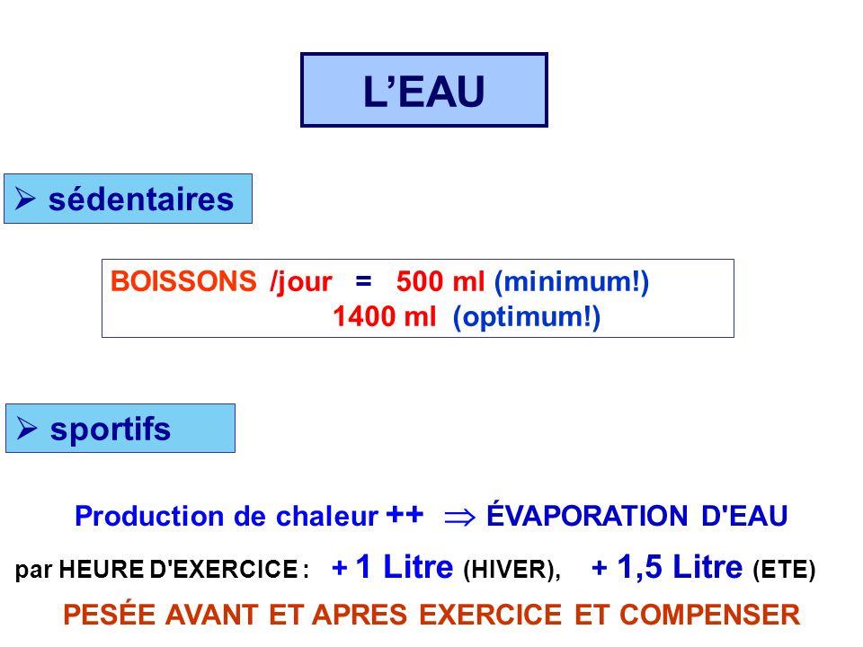 LEAU sédentaires BOISSONS /jour = 500 ml (minimum!) 1400 ml (optimum!) sportifs Production de chaleur ++ ÉVAPORATION D'EAU par HEURE D'EXERCICE : + 1
