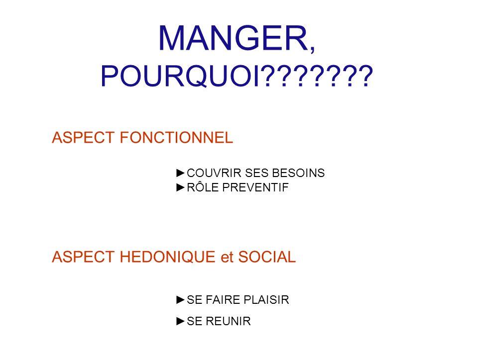 MANGER, POURQUOI??????? ASPECT FONCTIONNEL COUVRIR SES BESOINS RÔLE PREVENTIF ASPECT HEDONIQUE et SOCIAL SE FAIRE PLAISIR SE REUNIR