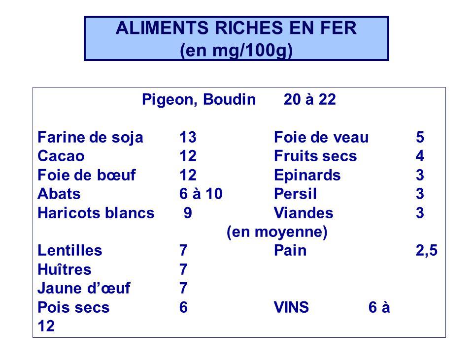 ALIMENTS RICHES EN FER (en mg/100g) Pigeon, Boudin20 à 22 Farine de soja13Foie de veau5 Cacao12Fruits secs4 Foie de bœuf 12Epinards3 Abats6 à 10Persil