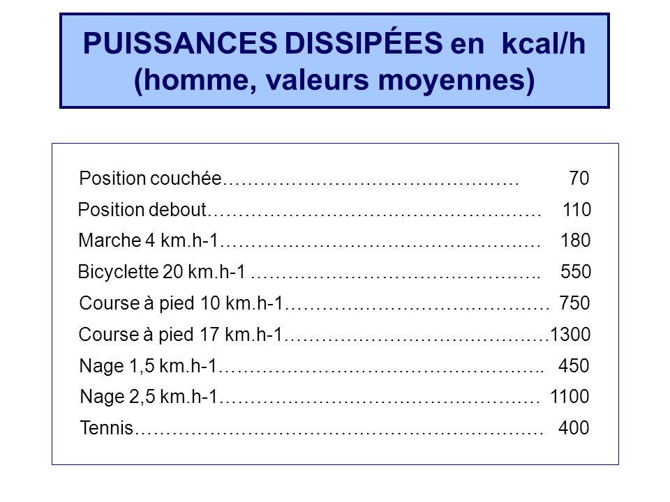 Position couchée………………………………………… 70 Position debout……………………………………………… 110 Marche 4 km.h-1……………………………………………. 180 Bicyclette 20 km.h-1 ………………………………………..