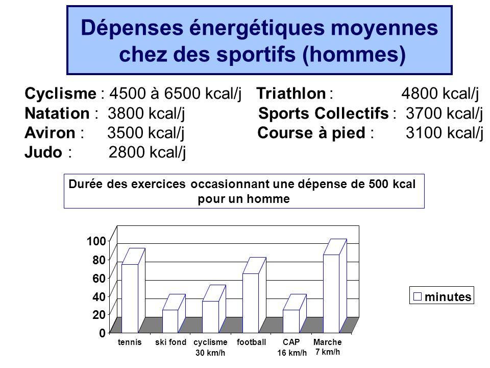 Dépenses énergétiques moyennes chez des sportifs (hommes) Durée des exercices occasionnant une dépense de 500 kcal pour un homme Cyclisme : 4500 à 650