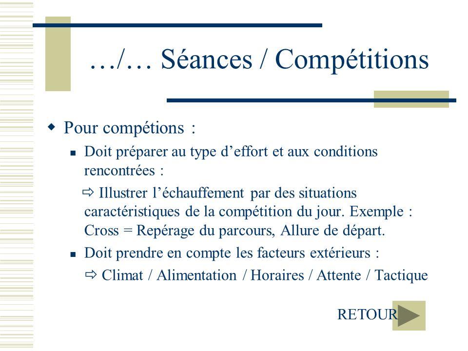 …/… Séances / Compétitions Pour compétions : Doit préparer au type deffort et aux conditions rencontrées : Illustrer léchauffement par des situations