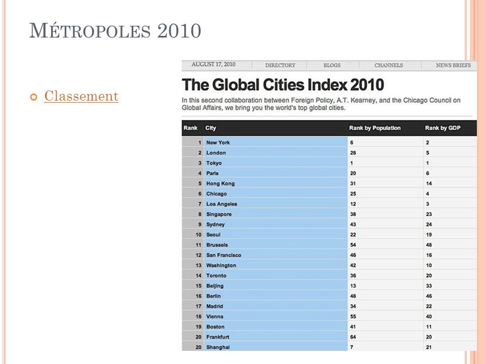 M ÉTROPOLES 2010 Classement