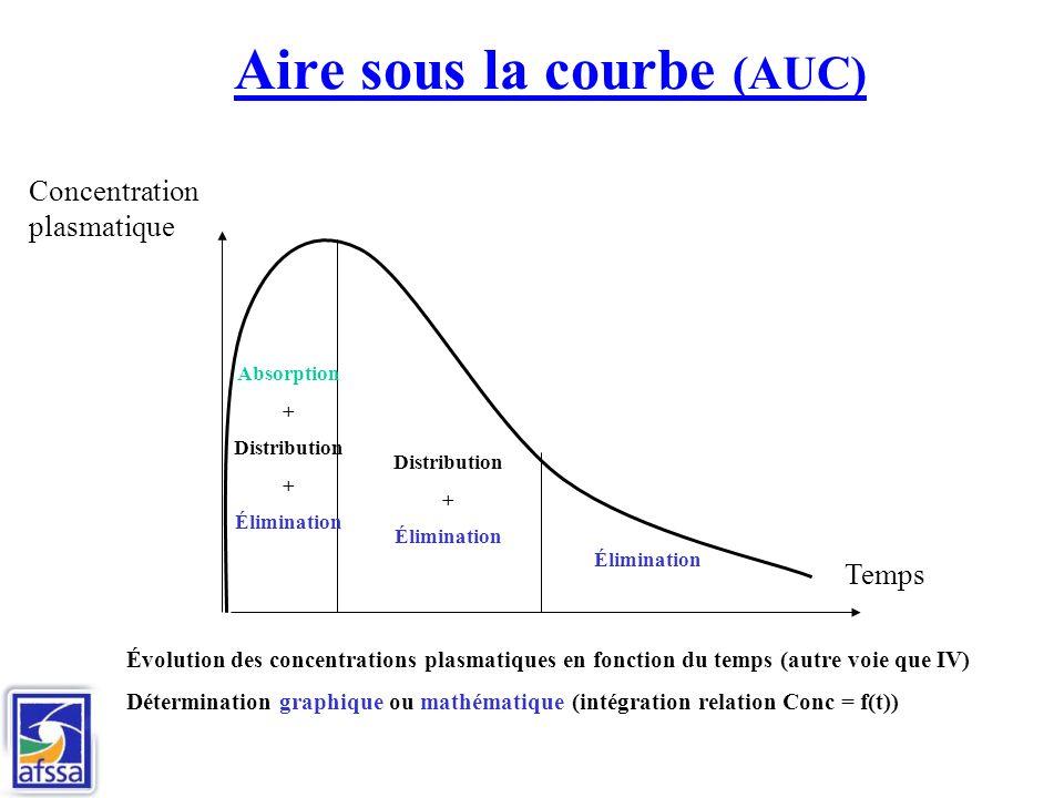 Aire sous la courbe (AUC) Temps Concentration plasmatique Absorption + Distribution + Élimination Distribution + Élimination Évolution des concentrations plasmatiques en fonction du temps (autre voie que IV) Détermination graphique ou mathématique (intégration relation Conc = f(t))