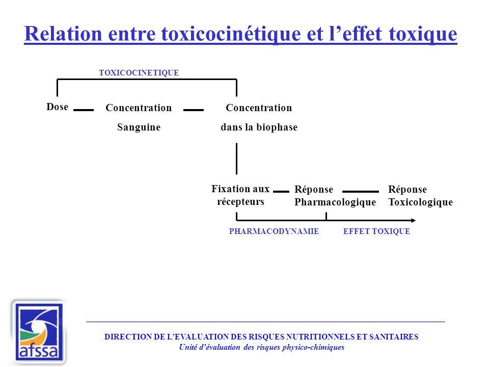 Dose Concentration Sanguine Concentration dans la biophase Fixation aux récepteurs Réponse Pharmacologique Réponse Toxicologique PHARMACODYNAMIE TOXIC