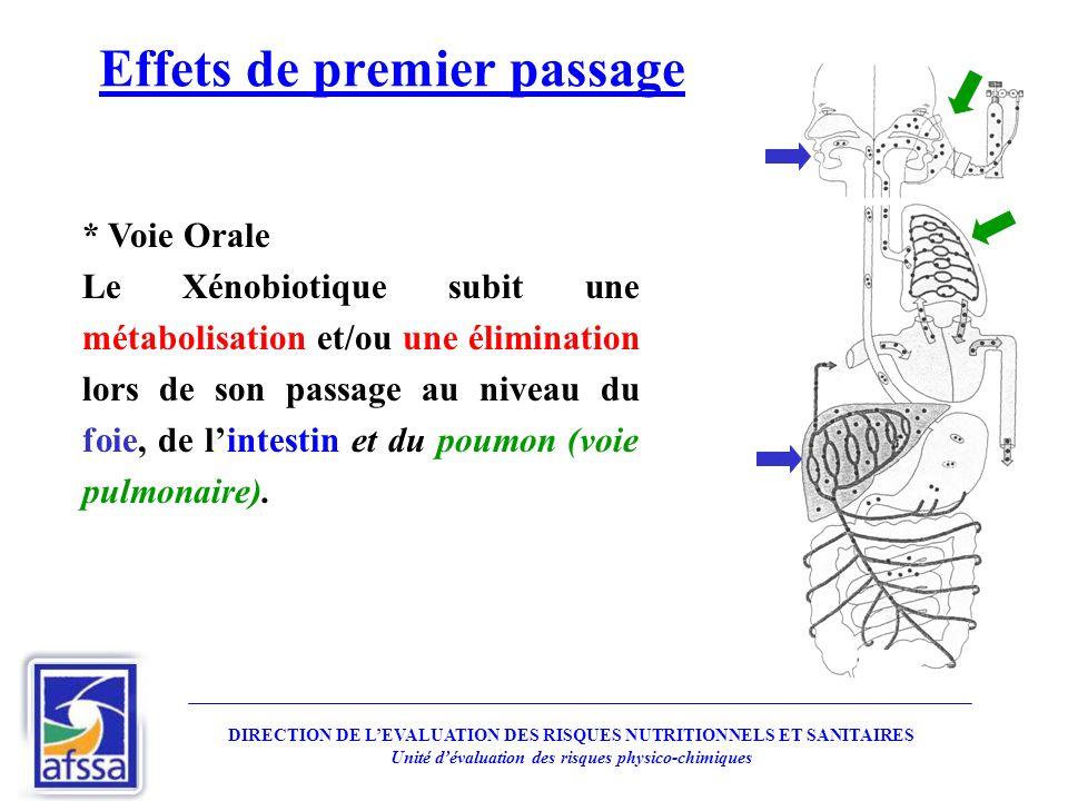 Effets de premier passage * Voie Orale Le Xénobiotique subit une métabolisation et/ou une élimination lors de son passage au niveau du foie, de lintes