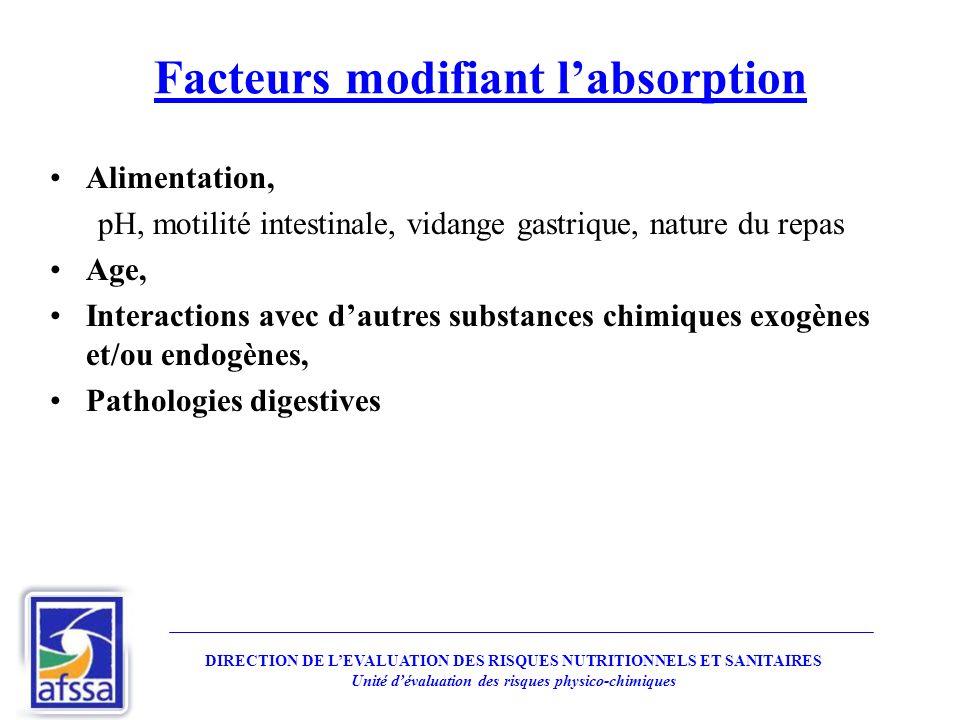 Facteurs modifiant labsorption Alimentation, pH, motilité intestinale, vidange gastrique, nature du repas Age, Interactions avec dautres substances ch