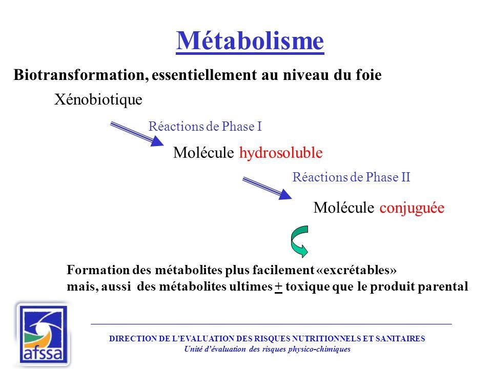 Métabolisme Xénobiotique Réactions de Phase I Molécule hydrosoluble Molécule conjuguée Réactions de Phase II Formation des métabolites plus facilement