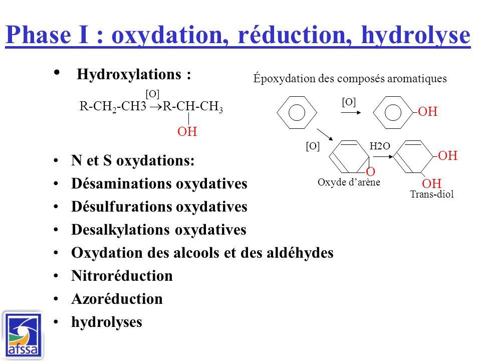 Phase I : oxydation, réduction, hydrolyse Hydroxylations : R-CH 2 -CH3 R-CH-CH 3 N et S oxydations: Désaminations oxydatives Désulfurations oxydatives Desalkylations oxydatives Oxydation des alcools et des aldéhydes Nitroréduction Azoréduction hydrolyses OH [O] OH [O] O H2O Époxydation des composés aromatiques Oxyde darène Trans-diol