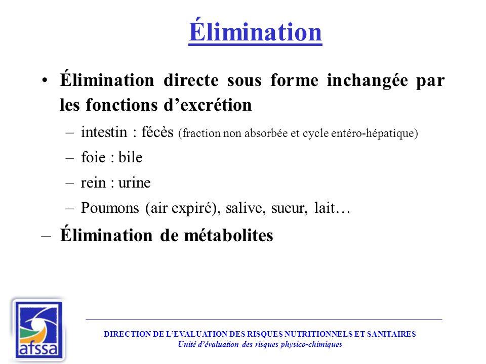 Élimination Élimination directe sous forme inchangée par les fonctions dexcrétion –intestin : fécès (fraction non absorbée et cycle entéro-hépatique)