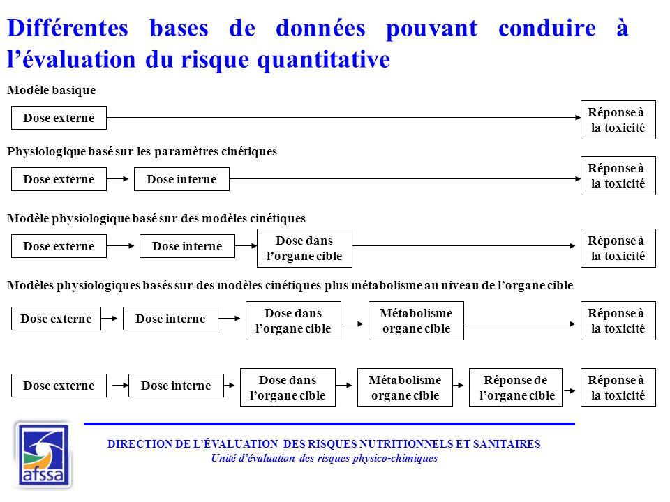 Différentes bases de données pouvant conduire à lévaluation du risque quantitative Dose externe Dose interne Dose dans lorgane cible Réponse de lorgan