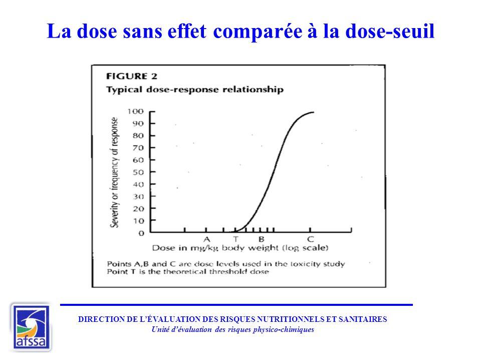DIRECTION DE LÉVALUATION DES RISQUES NUTRITIONNELS ET SANITAIRES Unité dévaluation des risques physico-chimiques La dose sans effet comparée à la dose-seuil