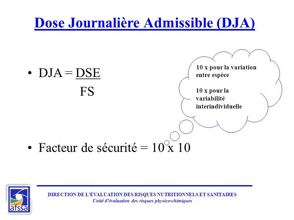DIRECTION DE LÉVALUATION DES RISQUES NUTRITIONNELS ET SANITAIRES Unité dévaluation des risques physico-chimiques Dose Journalière Admissible (DJA) DJA