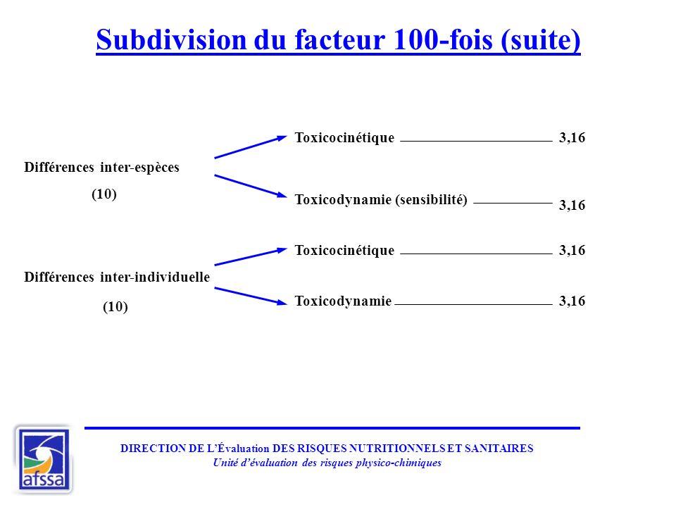 DIRECTION DE LÉvaluation DES RISQUES NUTRITIONNELS ET SANITAIRES Unité dévaluation des risques physico-chimiques Subdivision du facteur 100-fois (suite) Différences inter-espèces Différences inter-individuelle Toxicocinétique Toxicodynamie (sensibilité) Toxicodynamie3,16 (10)