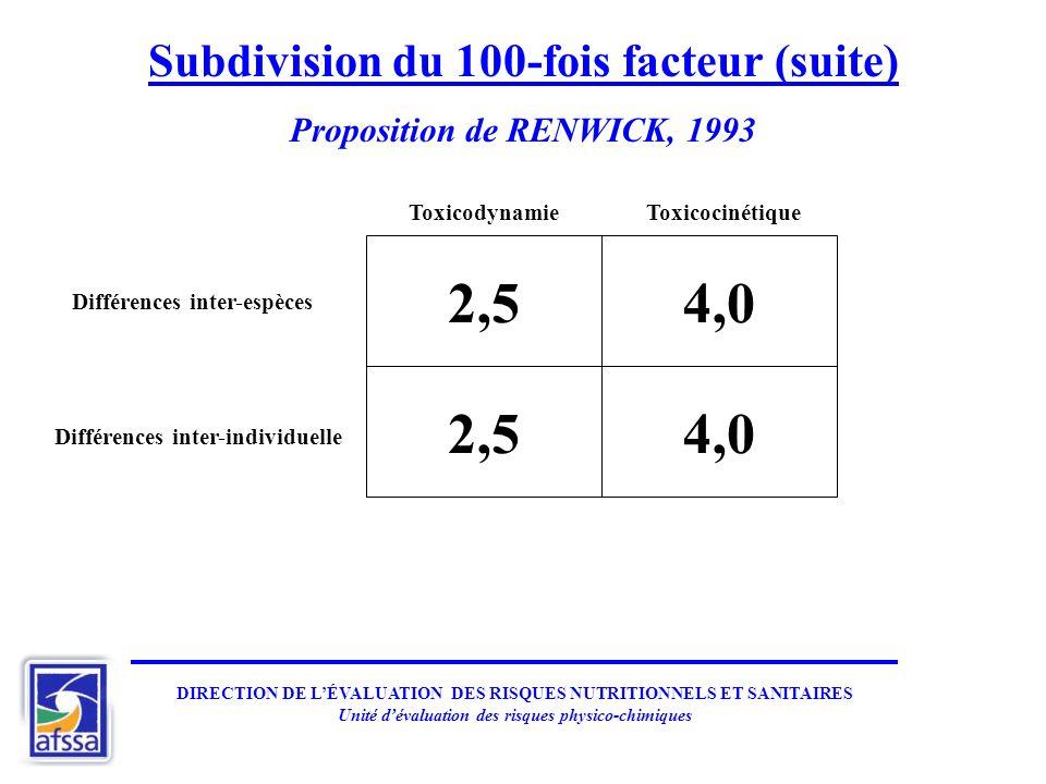 Subdivision du 100-fois facteur (suite) Proposition de RENWICK, 1993 2,54,0 2,54,0 Différences inter-espèces Différences inter-individuelle Toxicociné