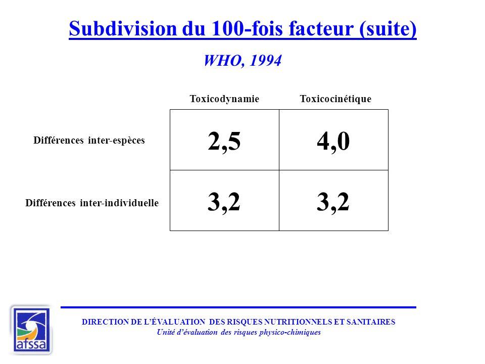 Subdivision du 100-fois facteur (suite) WHO, 1994 2,54,0 3,2 Différences inter-espèces Différences inter-individuelle ToxicocinétiqueToxicodynamie DIR