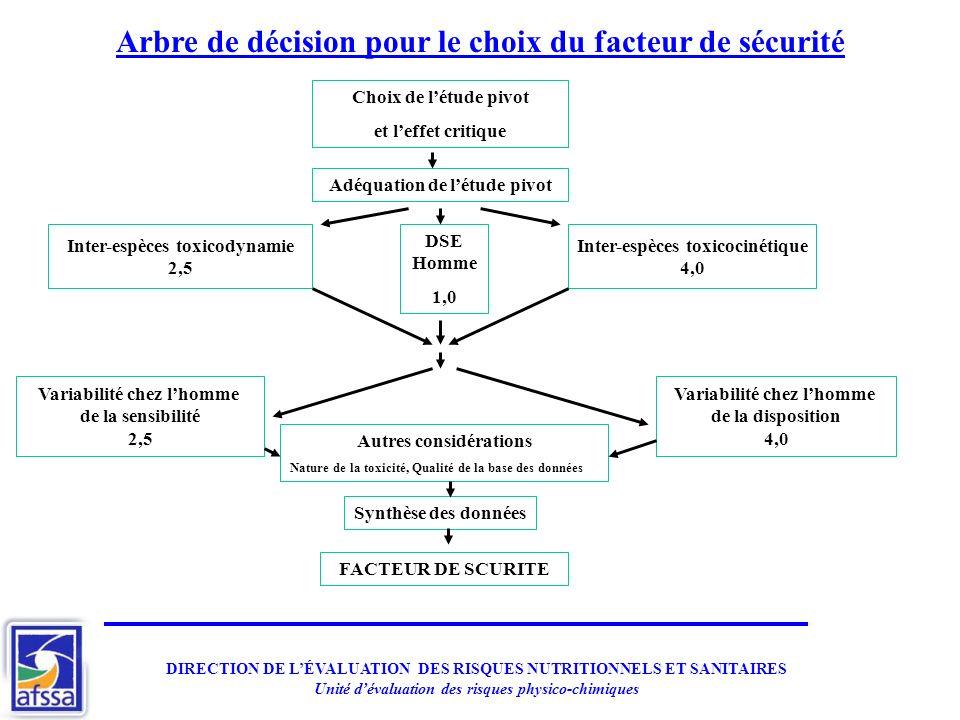 Arbre de décision pour le choix du facteur de sécurité Choix de létude pivot et leffet critique Adéquation de létude pivot DSE Homme 1,0 Inter-espèces