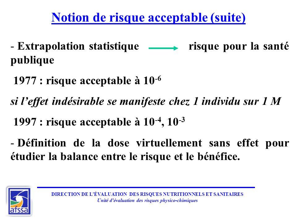 Notion de risque acceptable (suite) - Extrapolation statistique risque pour la santé publique 1977 : risque acceptable à 10 -6 si leffet indésirable s