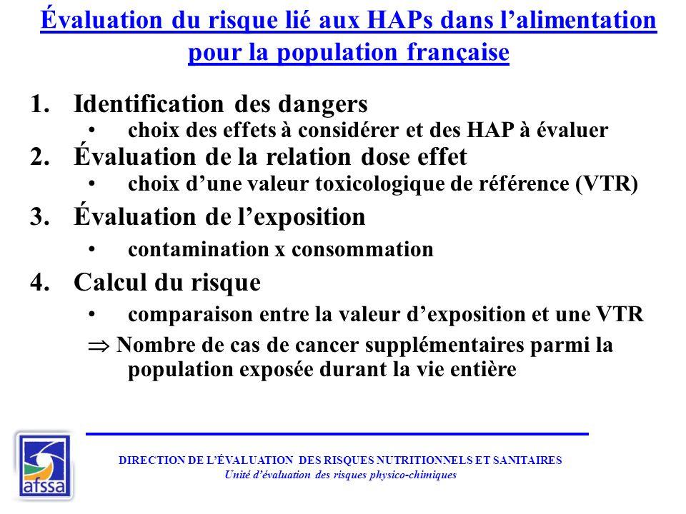Évaluation du risque lié aux HAPs dans lalimentation pour la population française 1.Identification des dangers choix des effets à considérer et des HA
