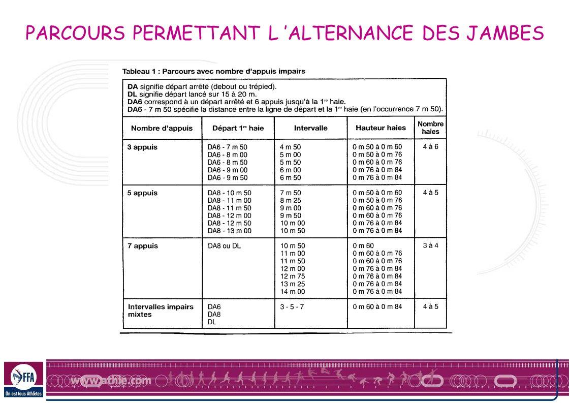 PARCOURS PERMETTANT L ALTERNANCE DES JAMBES