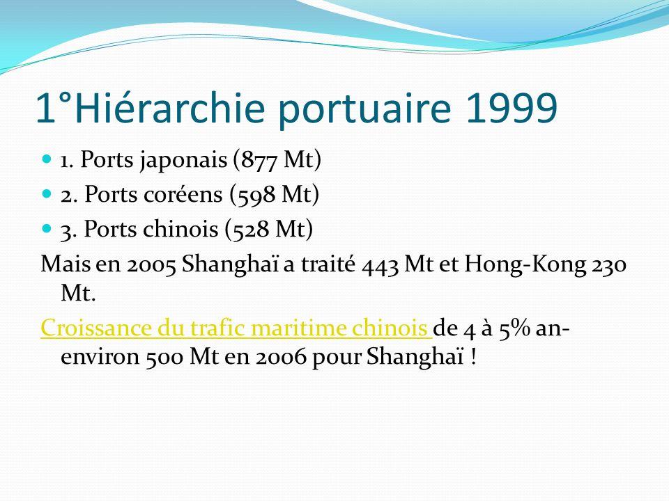 1°Hiérarchie portuaire 1999 1. Ports japonais (877 Mt) 2. Ports coréens (598 Mt) 3. Ports chinois (528 Mt) Mais en 2005 Shanghaï a traité 443 Mt et Ho