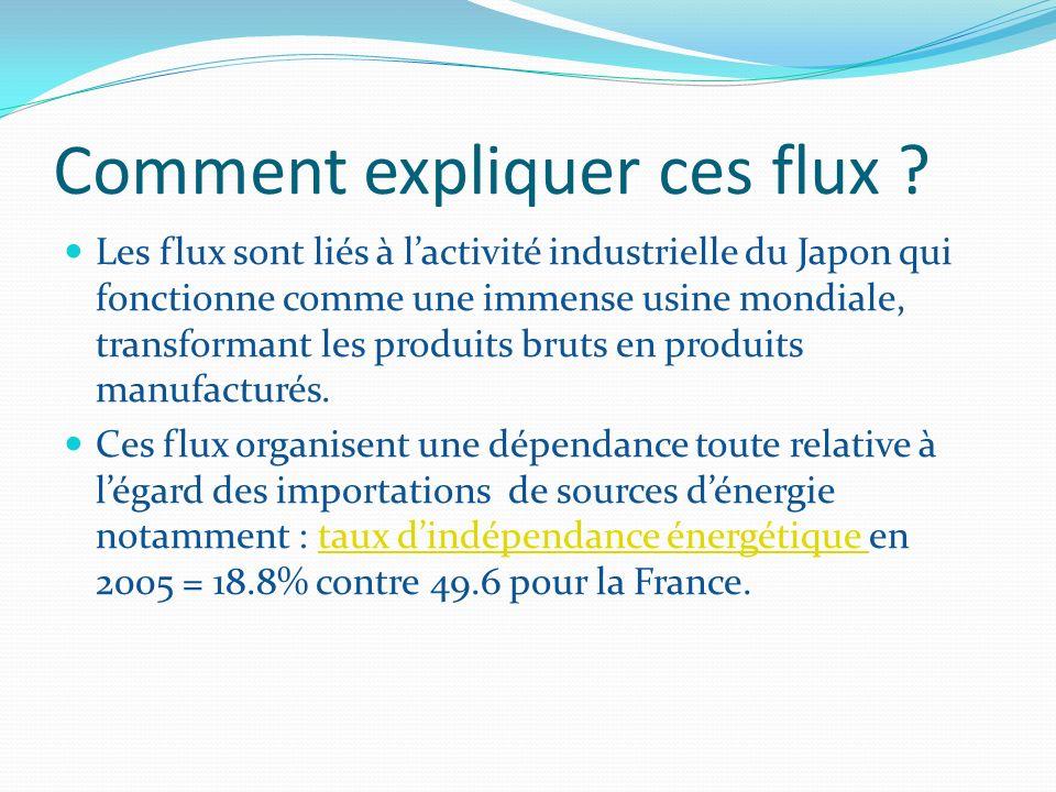 Comment expliquer ces flux ? Les flux sont liés à lactivité industrielle du Japon qui fonctionne comme une immense usine mondiale, transformant les pr