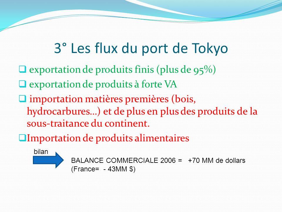 3° Les flux du port de Tokyo exportation de produits finis (plus de 95%) exportation de produits à forte VA importation matières premières (bois, hydr