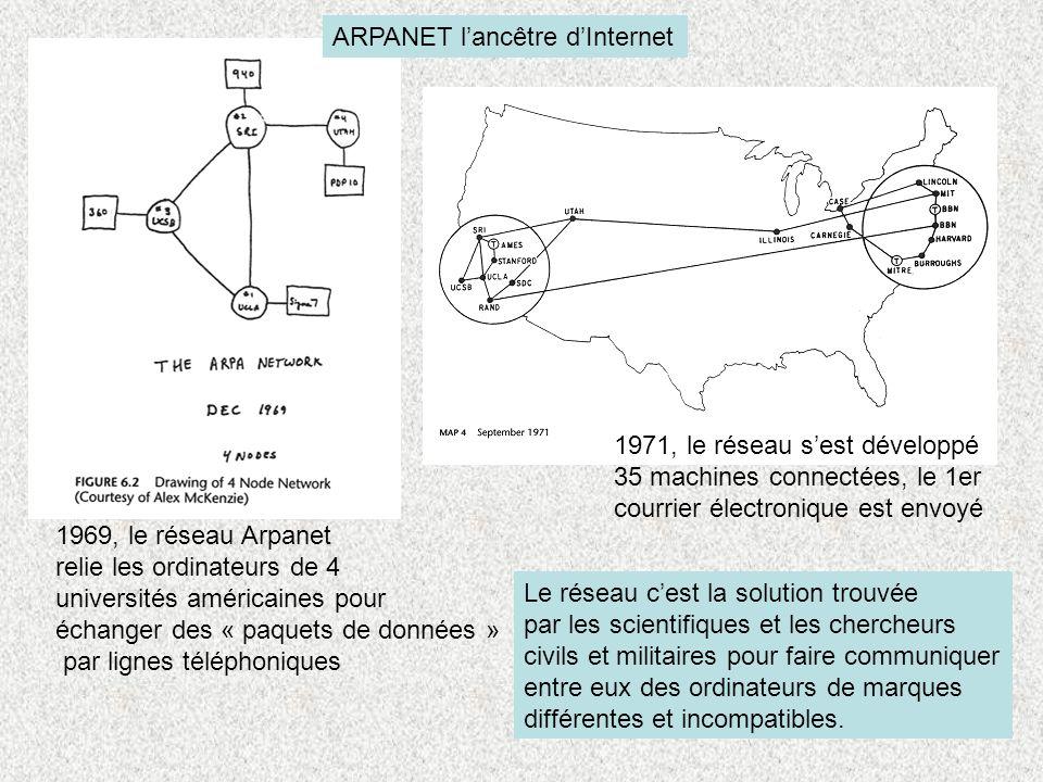 ARPANET lancêtre dInternet 1969, le réseau Arpanet relie les ordinateurs de 4 universités américaines pour échanger des « paquets de données » par lig