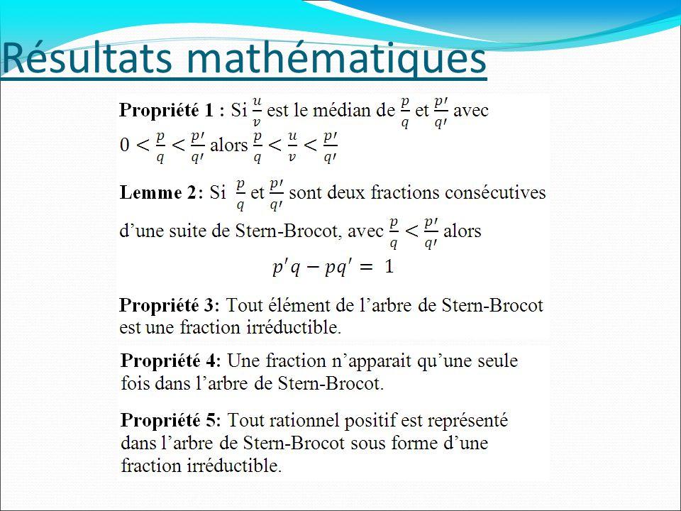Résultats mathématiques