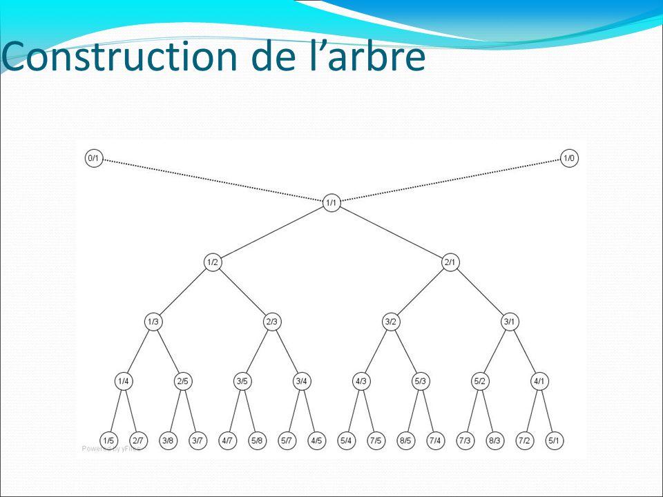 Questions Larbre sera-t-il toujours ordonné.Les fractions sont-elles toujours irréductibles.