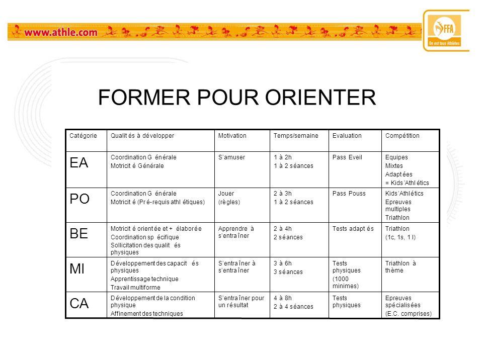 –Tableau récapitulatif : former pour orienter FORMER POUR ORIENTER Epreuves spécialisées (E.C. comprises) Tests physiques 4à8h 2à4 séances Sentraîner