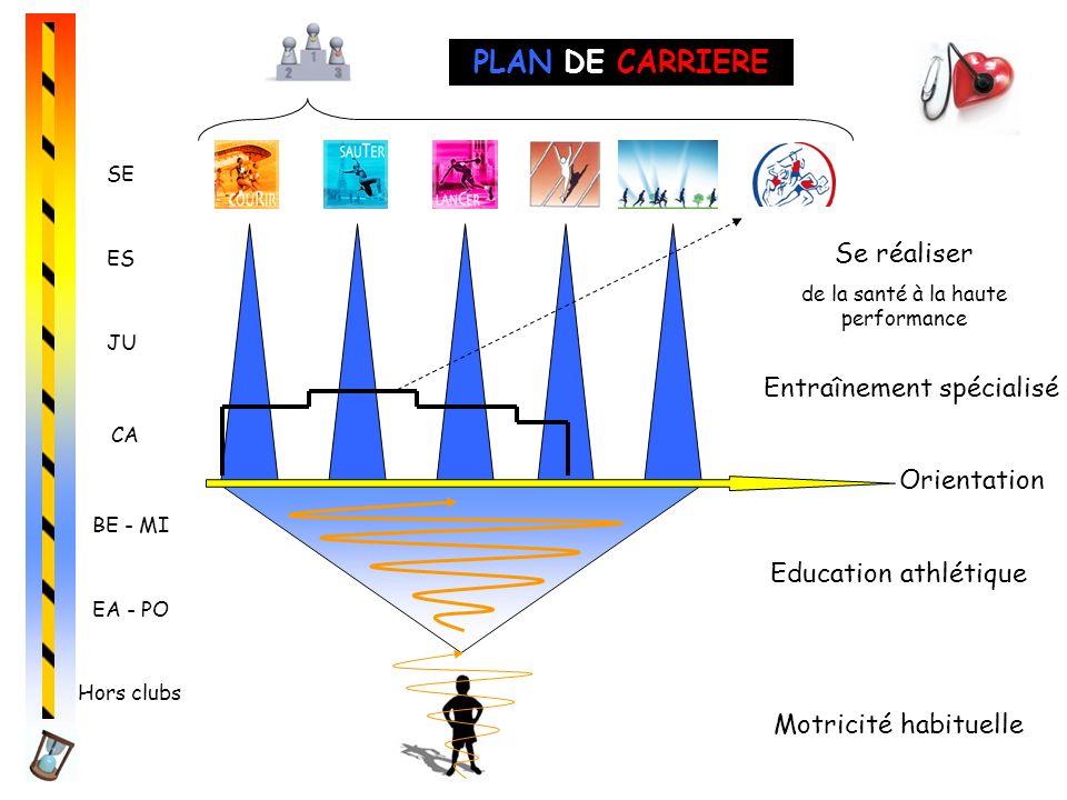 Hors clubs EA - PO BE - MI Motricité habituelle Education athlétique CA JU ES SE Orientation Entraînement spécialisé Se réaliser de la santé à la haut