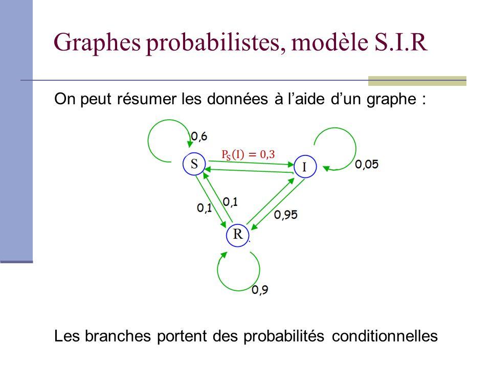 Graphes probabilistes, modèle S.I.R On peut résumer les données à laide dun graphe : Les branches portent des probabilités conditionnelles