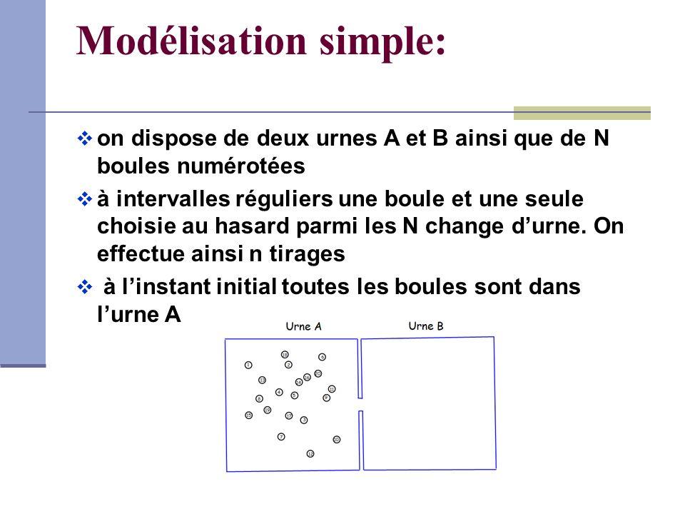 Modélisation simple: on dispose de deux urnes A et B ainsi que de N boules numérotées à intervalles réguliers une boule et une seule choisie au hasard parmi les N change durne.