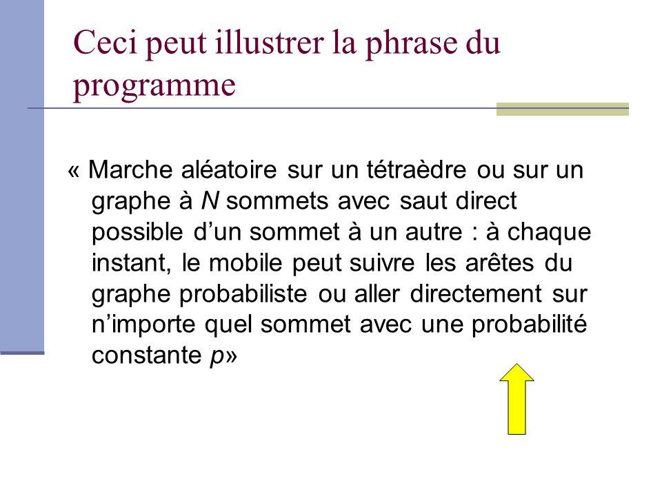 Ceci peut illustrer la phrase du programme « Marche aléatoire sur un tétraèdre ou sur un graphe à N sommets avec saut direct possible dun sommet à un autre : à chaque instant, le mobile peut suivre les arêtes du graphe probabiliste ou aller directement sur nimporte quel sommet avec une probabilité constante p»