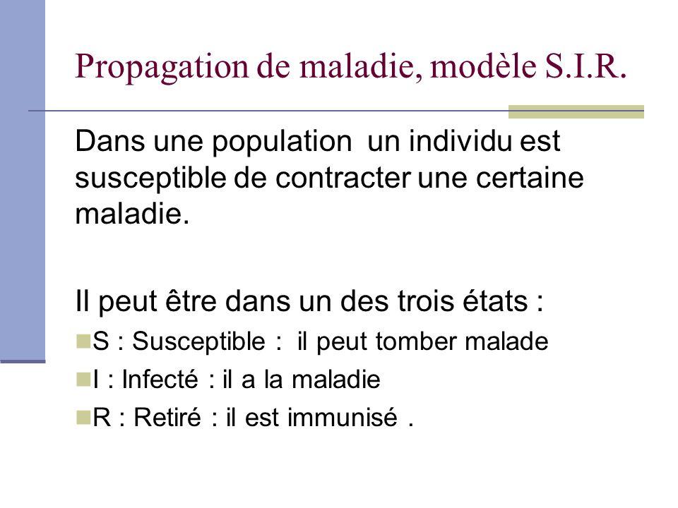 Propagation de maladie, modèle S.I.R.