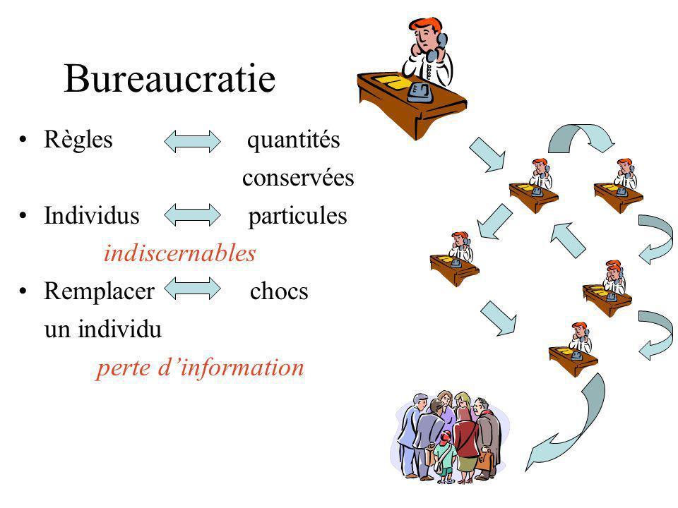 Bureaucratie Règles quantités conservées Individus particules indiscernables