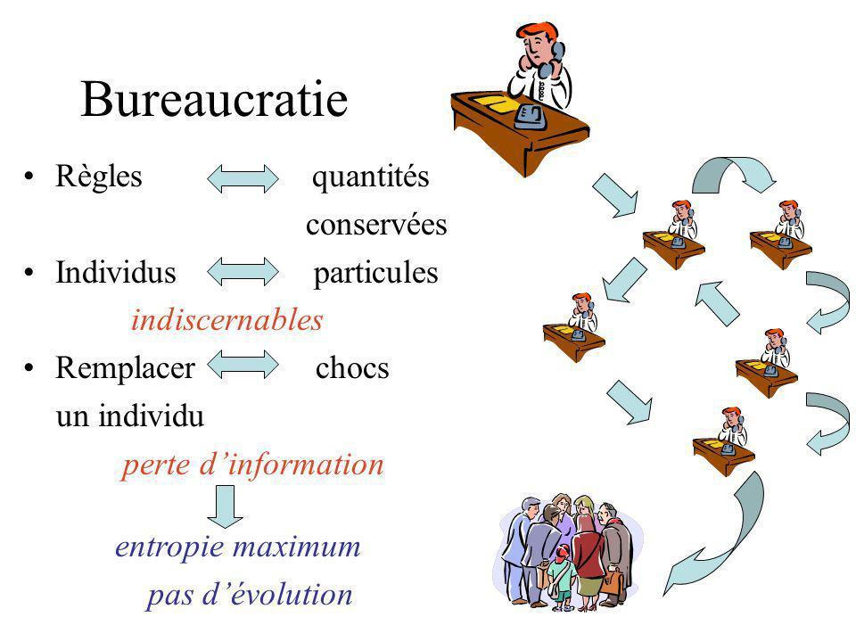 Bureaucratie Règles quantités conservées Individus particules indiscernables Remplacer chocs un individu perte dinformation