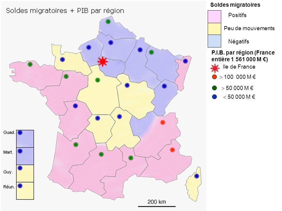 Positifs Peu de mouvements Négatifs Soldes migratoires P.I.B. par région (France entière 1 561 000 M ) Ile de France 100 000 M 50 000 M