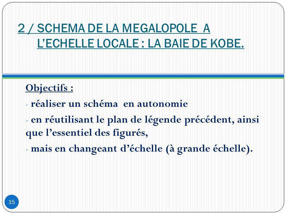 2 / SCHEMA DE LA MEGALOPOLE A LECHELLE LOCALE : LA BAIE DE KOBE. Objectifs : - réaliser un schéma en autonomie - en réutilisant le plan de légende pré