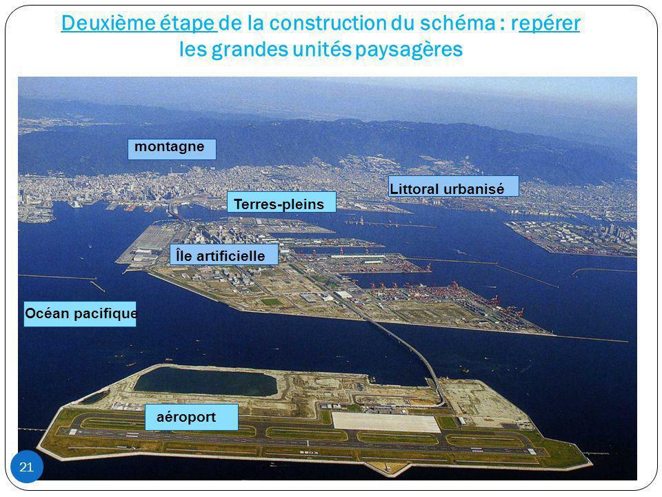 Deuxième étape de la construction du schéma : repérer les grandes unités paysagères montagne Littoral urbanisé Terres-pleins Île artificielle Océan pa
