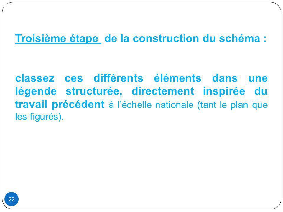 Troisième étape de la construction du schéma : classez ces différents éléments dans une légende structurée, directement inspirée du travail précédent