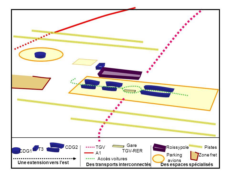 T3 CDG2 Une extension vers lest TGV A1 Gare TGV-RER Accès voitures Des transports interconnectés Roissypole CDG1 Parking avions Pistes Zone fret Des e