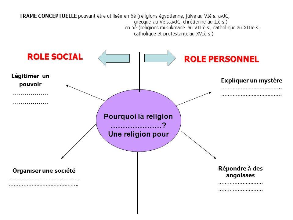 Pourquoi la religion …………………? Une religion pour ROLE SOCIAL ROLE PERSONNEL Expliquer un mystère ……………………………….. Répondre à des angoisses ………………………. Org