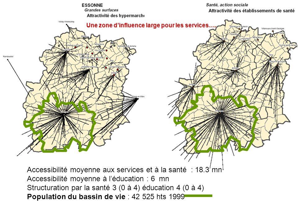 Une zone dinfluence large pour les services…. Accessibilité moyenne aux services et à la santé : 18.3 mn Accessibilité moyenne à léducation : 6 mn Str