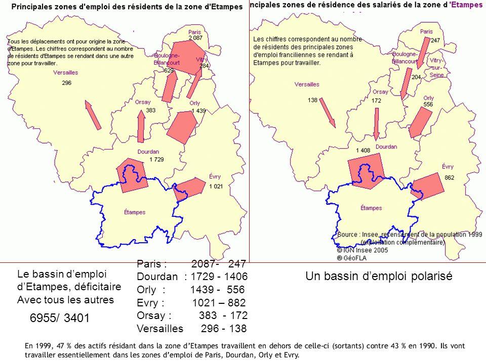 Paris : 2087- 247 Dourdan : 1729 - 1406 Orly : 1439 - 556 Evry : 1021 – 882 Orsay : 383 - 172 Versailles 296 - 138 Le bassin demploi dEtampes, déficit
