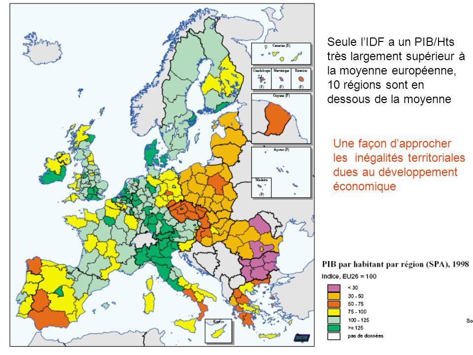 Seule lIDF a un PIB/Hts très largement supérieur à la moyenne européenne, 10 régions sont en dessous de la moyenne Une façon dapprocher les inégalités