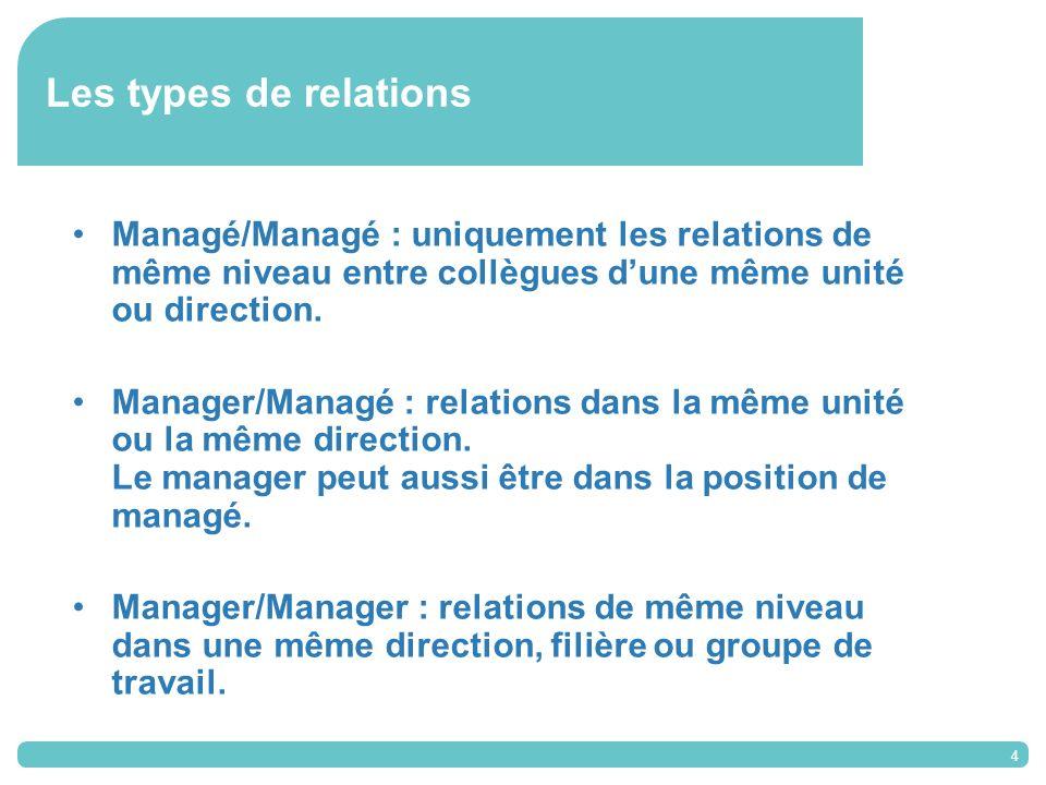 4 Les types de relations Managé/Managé : uniquement les relations de même niveau entre collègues dune même unité ou direction.